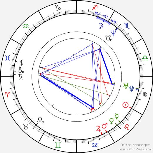 Rik Smits tema natale, oroscopo, Rik Smits oroscopi gratuiti, astrologia