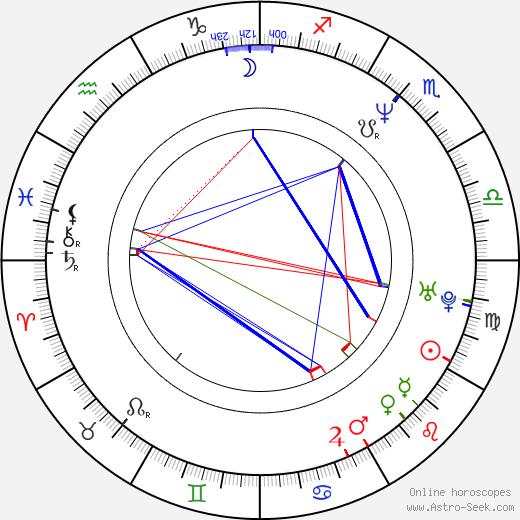 Robert Maschio tema natale, oroscopo, Robert Maschio oroscopi gratuiti, astrologia