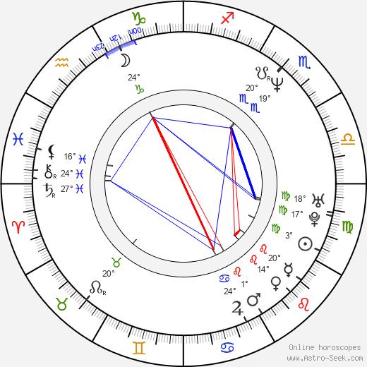 Robert Oey birth chart, biography, wikipedia 2020, 2021