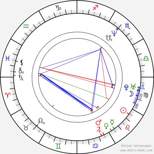 Robert Sucato день рождения гороскоп, Robert Sucato Натальная карта онлайн