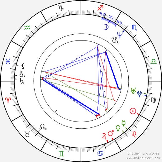 Robin Miller tema natale, oroscopo, Robin Miller oroscopi gratuiti, astrologia
