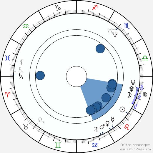 Rodney Mullen wikipedia, horoscope, astrology, instagram