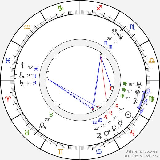 Rodney Mullen birth chart, biography, wikipedia 2020, 2021