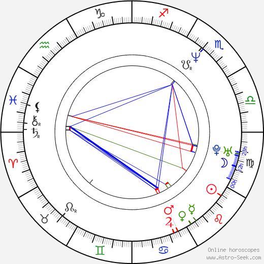Rodney Mullen birth chart, Rodney Mullen astro natal horoscope, astrology