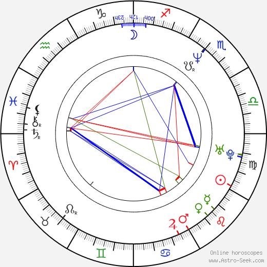 Sarah Boberg astro natal birth chart, Sarah Boberg horoscope, astrology
