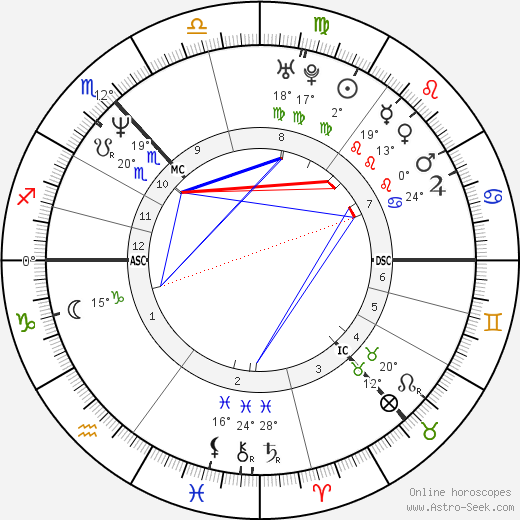 Shirley Manson birth chart, biography, wikipedia 2019, 2020