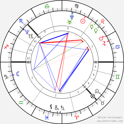 Shirley Manson astro natal birth chart, Shirley Manson horoscope, astrology