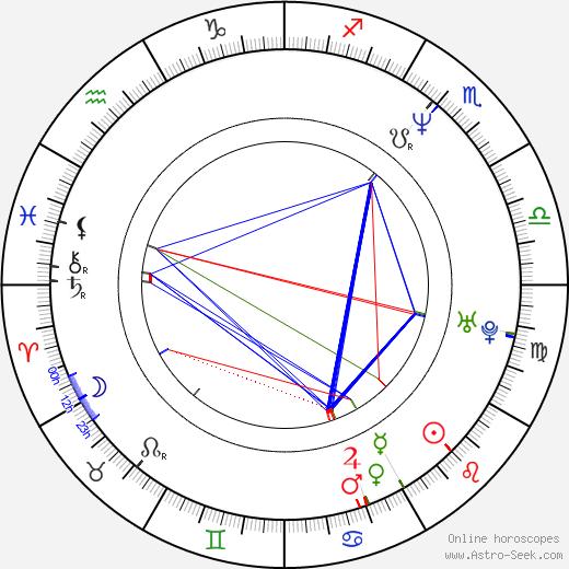 Sung Ha Jo birth chart, Sung Ha Jo astro natal horoscope, astrology