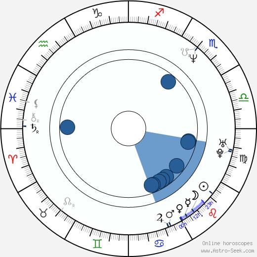 Tracy-Ann Oberman wikipedia, horoscope, astrology, instagram