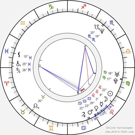 Tracy-Ann Oberman birth chart, biography, wikipedia 2020, 2021