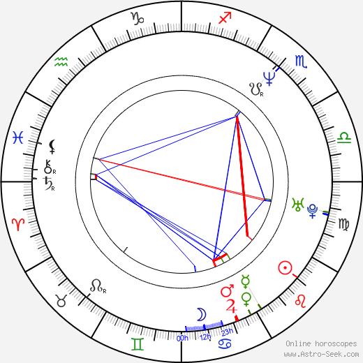 Yoram Hattab astro natal birth chart, Yoram Hattab horoscope, astrology