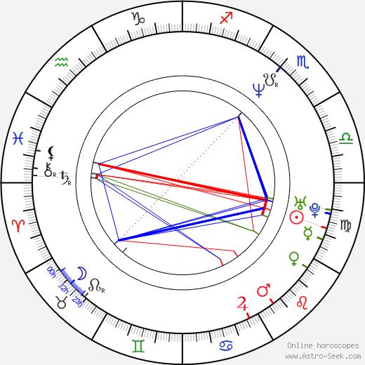 Achero Mañas astro natal birth chart, Achero Mañas horoscope, astrology