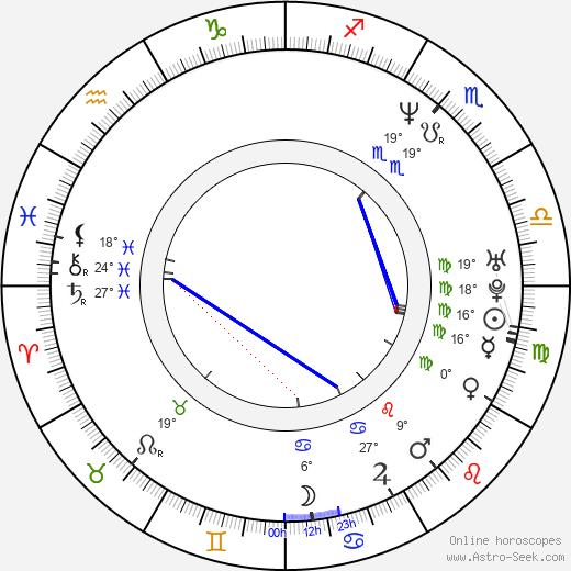 Adam Sandler Birth Chart Horoscope Date Of Birth Astro