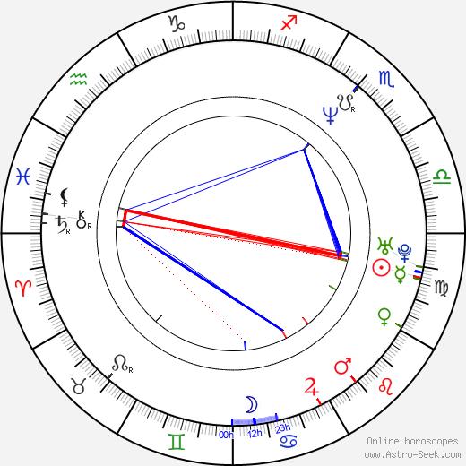 Адам Сэндлер Adam Sandler день рождения гороскоп, Adam Sandler Натальная карта онлайн