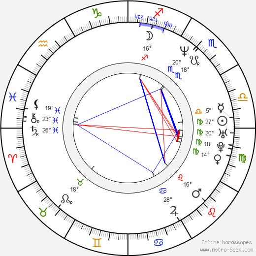 Amy Farrington birth chart, biography, wikipedia 2020, 2021