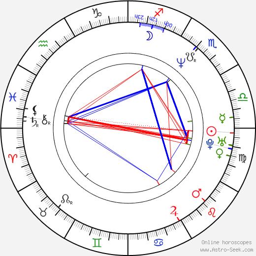 Amy Farrington birth chart, Amy Farrington astro natal horoscope, astrology