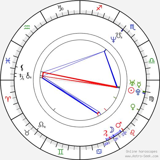 Andreas Zimmermann день рождения гороскоп, Andreas Zimmermann Натальная карта онлайн