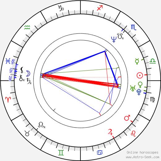 Arie Verveen birth chart, Arie Verveen astro natal horoscope, astrology