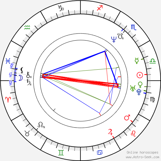 Bellina Logan birth chart, Bellina Logan astro natal horoscope, astrology