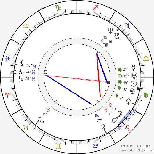 Ben Folds birth chart, biography, wikipedia 2020, 2021