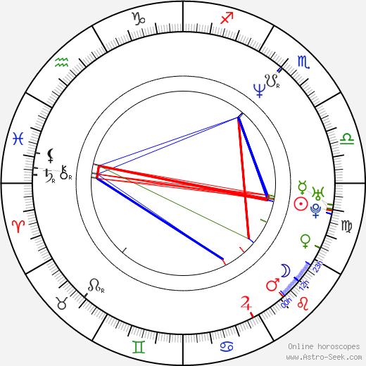 Ben Folds birth chart, Ben Folds astro natal horoscope, astrology