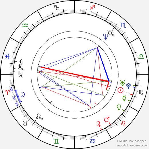 Bennie Blades birth chart, Bennie Blades astro natal horoscope, astrology