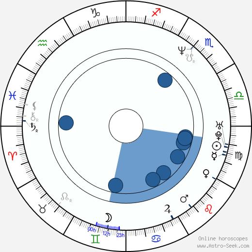 Carola Häggkvist wikipedia, horoscope, astrology, instagram