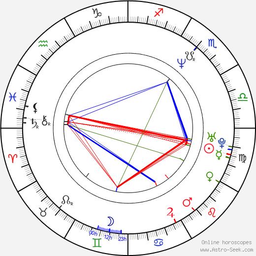 Carola Häggkvist astro natal birth chart, Carola Häggkvist horoscope, astrology