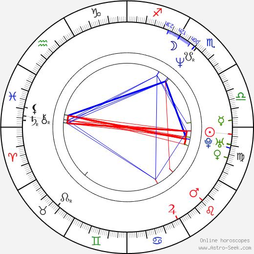 Claudia Schmutzler birth chart, Claudia Schmutzler astro natal horoscope, astrology