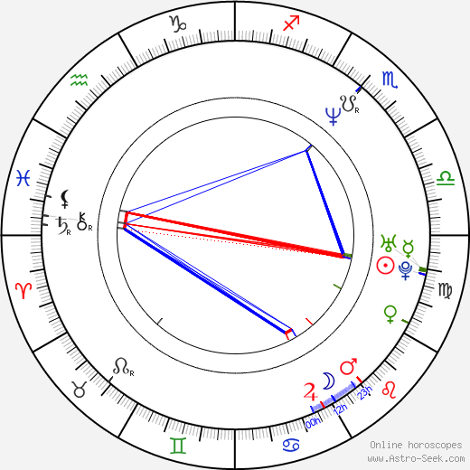 Cristina Carvalhal birth chart, Cristina Carvalhal astro natal horoscope, astrology