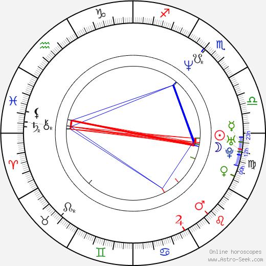 Daisy von Scherler Mayer birth chart, Daisy von Scherler Mayer astro natal horoscope, astrology