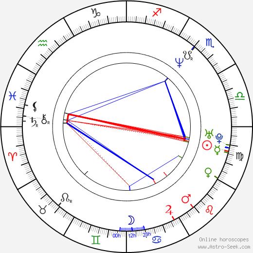 David Bennent tema natale, oroscopo, David Bennent oroscopi gratuiti, astrologia