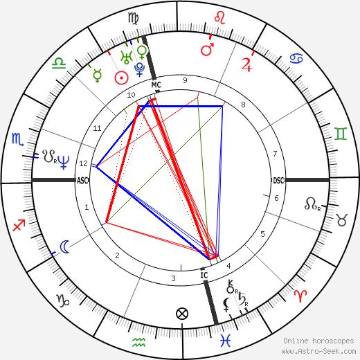 David Bromley tema natale, oroscopo, David Bromley oroscopi gratuiti, astrologia