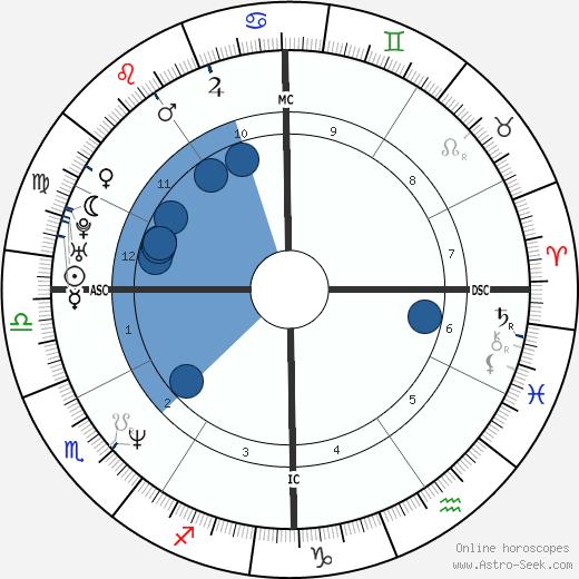 Degen Pener wikipedia, horoscope, astrology, instagram