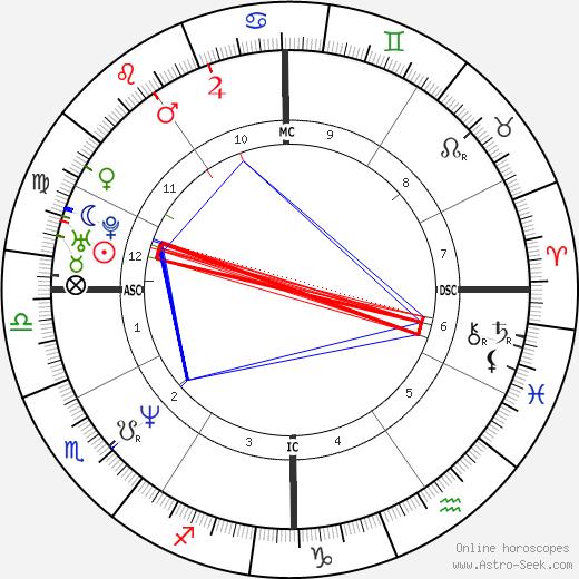 Degen Pener день рождения гороскоп, Degen Pener Натальная карта онлайн