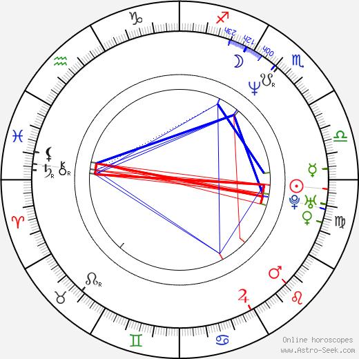 Eric Rudolph tema natale, oroscopo, Eric Rudolph oroscopi gratuiti, astrologia