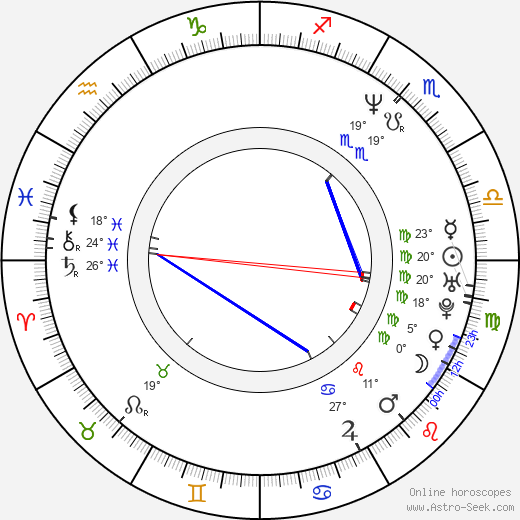 Filip Sovagovic birth chart, biography, wikipedia 2017, 2018