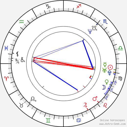 Filip Sovagovic astro natal birth chart, Filip Sovagovic horoscope, astrology