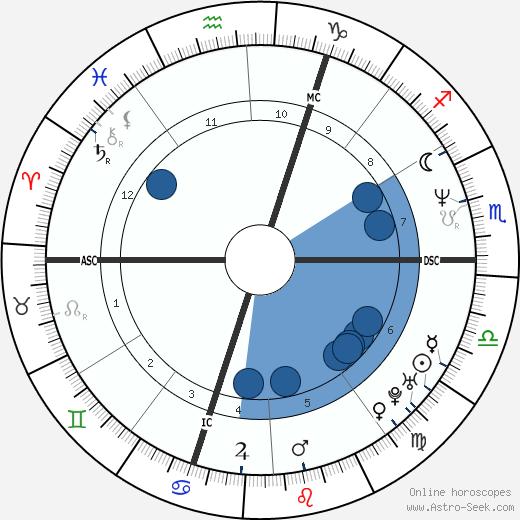 Frederic Chiffot wikipedia, horoscope, astrology, instagram