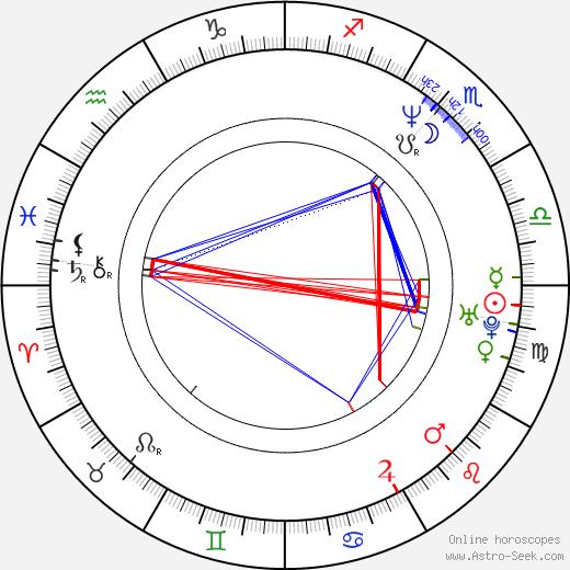 Gabino Diego tema natale, oroscopo, Gabino Diego oroscopi gratuiti, astrologia