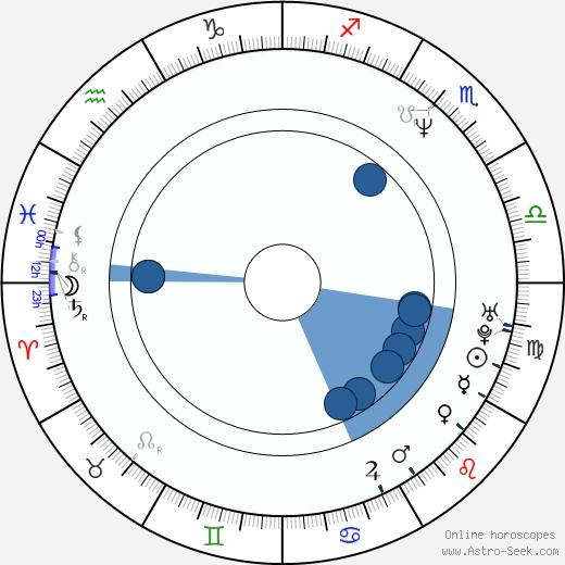 Jeffrey D. Sams wikipedia, horoscope, astrology, instagram