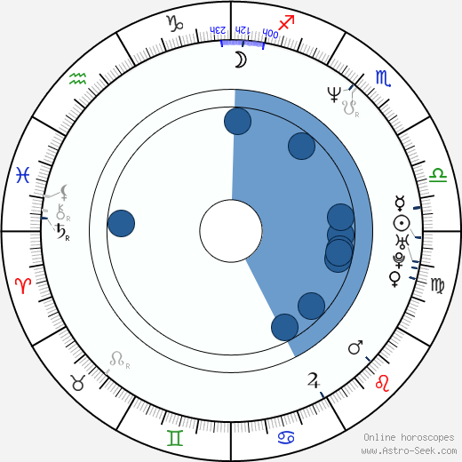 Karl Willetts wikipedia, horoscope, astrology, instagram