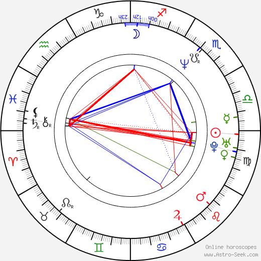 Karl Willetts birth chart, Karl Willetts astro natal horoscope, astrology