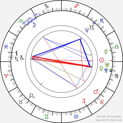 Келли Джо Минтер Kelly Jo Minter день рождения гороскоп, Kelly Jo Minter Натальная карта онлайн