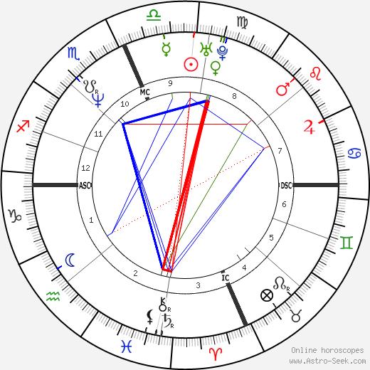 Kevin Koslofski день рождения гороскоп, Kevin Koslofski Натальная карта онлайн
