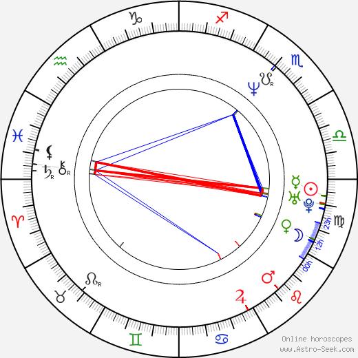 Laura Stepp birth chart, Laura Stepp astro natal horoscope, astrology