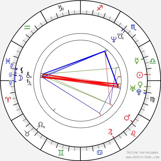 Лейлани Сэрель Leilani Sarelle день рождения гороскоп, Leilani Sarelle Натальная карта онлайн