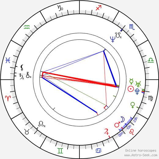 Marek Sośnicki birth chart, Marek Sośnicki astro natal horoscope, astrology