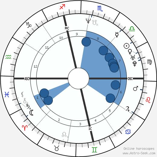 Mark Buoniconti wikipedia, horoscope, astrology, instagram