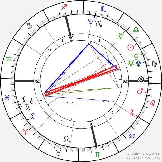 Mark Buoniconti tema natale, oroscopo, Mark Buoniconti oroscopi gratuiti, astrologia